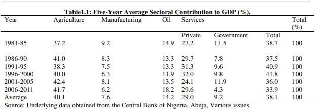 table showing contribution to GDP fro different sectors