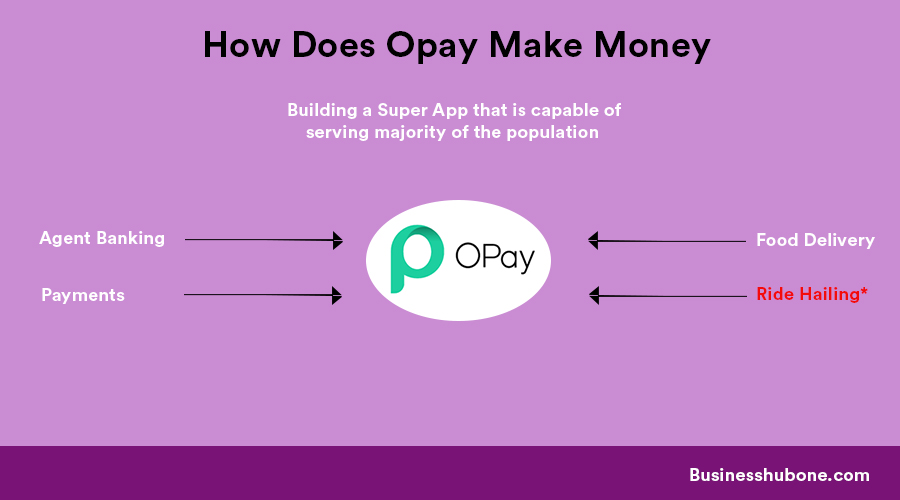 How does Opay make Money?
